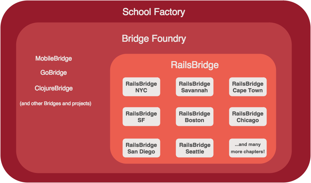 Railsbridge structure